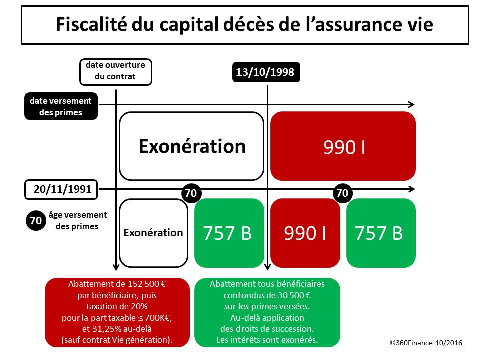 succession assurance vie en cas de deces