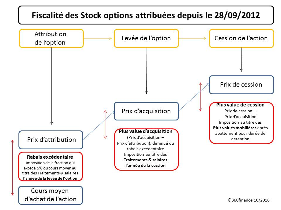 Stock options imposition